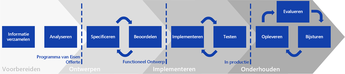 implementatieproces